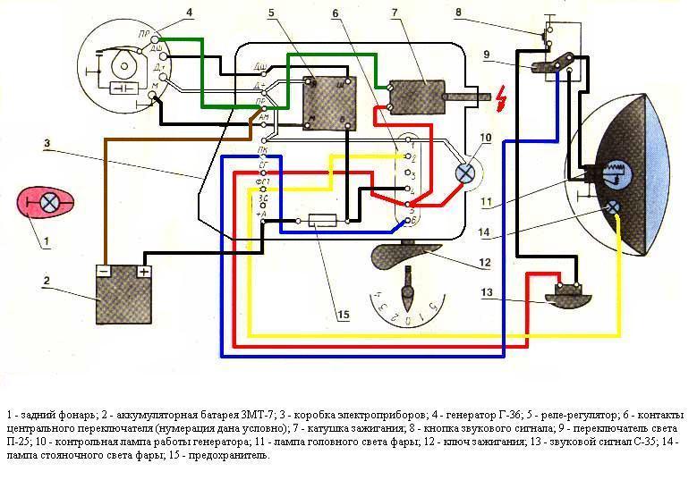 батарея ЗМТ-7; 3 - коробка