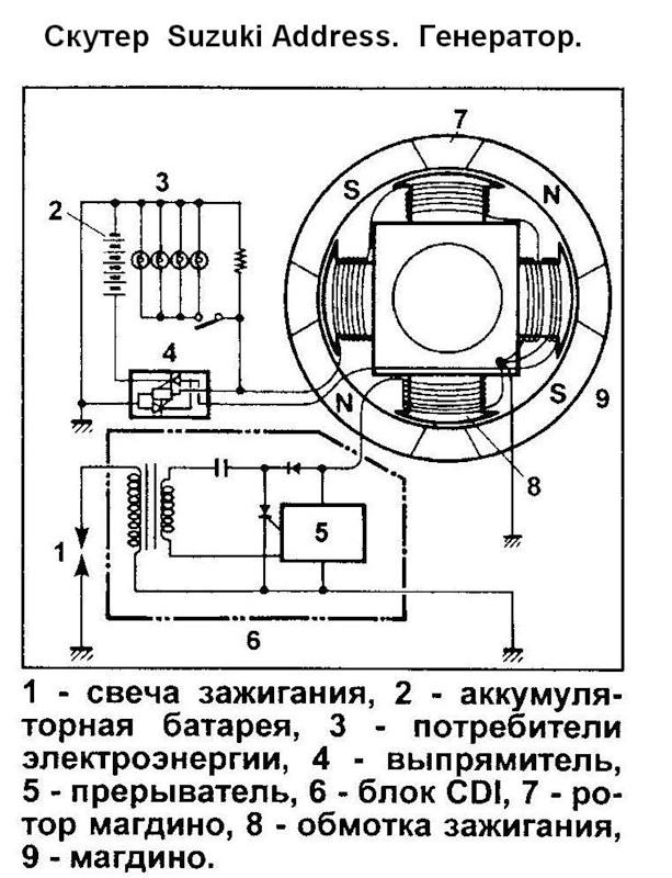 генератор скутера Suzuki