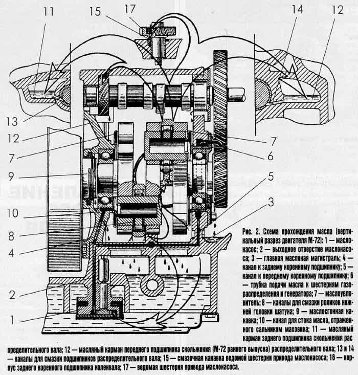 двигателя мотоцикла «Урал»